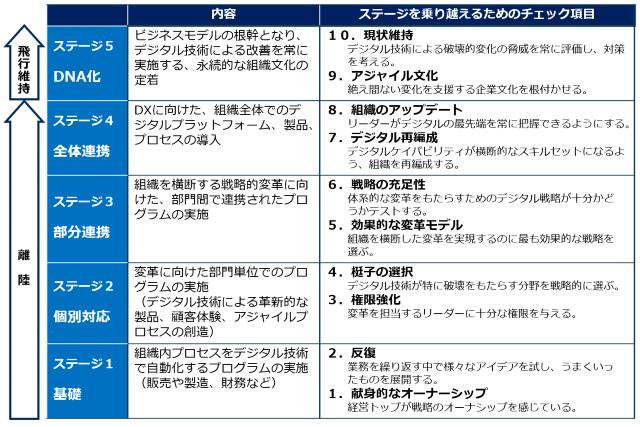 DXの5段階モデル