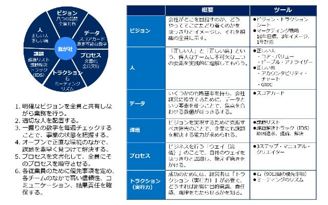 EOSを構成する「6つのモジュール」