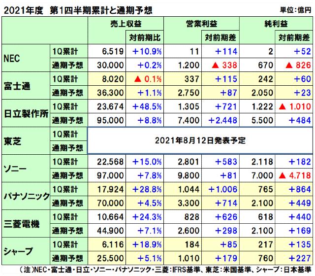 国内電機8社の2021年度(2022年3月期)第1四半期決算と通期予想