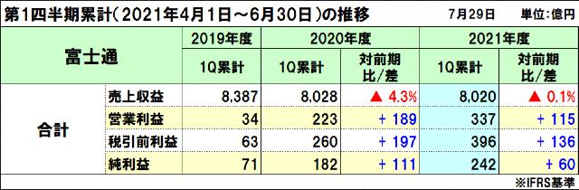 富士通の2021年度(2022年3月期)第1四半期決算