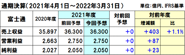 富士通の2021年度(2022年3月期)通期決算予想