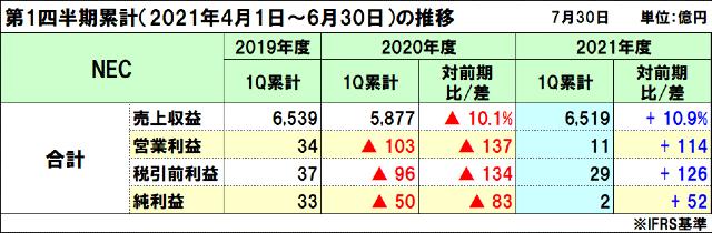 NECの2021年度(2022年3月期)第1四半期決算