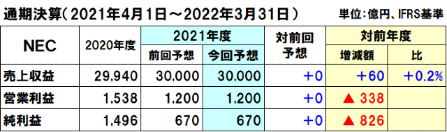 NECの2021年度(2022年3月期)通期決算予想