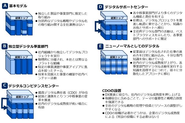 組織構造の典型パターン