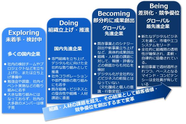 デジタル化に向けた組織の変革ステージ