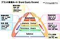 ブランド・レゾナンス・ピラミッドまたは顧客ベースのブランド・エクイティ・ピラミッド(CBBE)