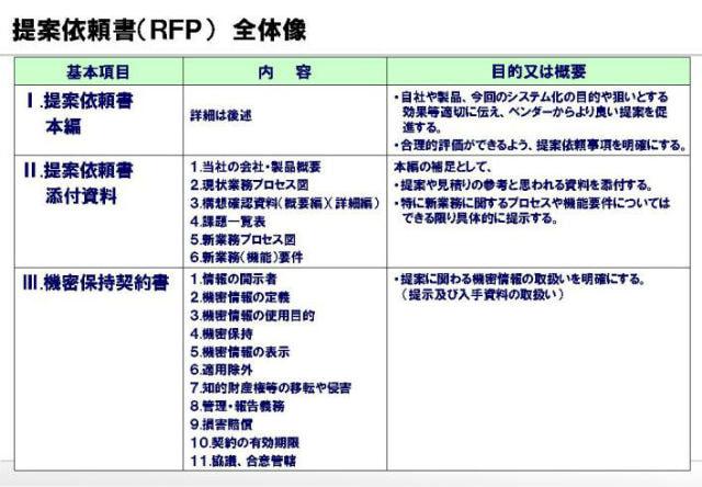 提案依頼書(RFP) 目次と書き方のポイント - 「最高のゴール」を ...