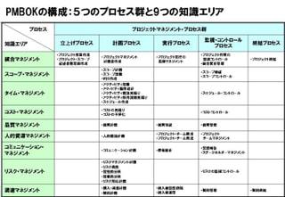 ITベンダーの新入社員研修 プロジェクトマネジメント(PMBOK)編