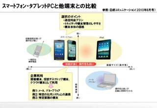 スマートフォンやタブレットPCのビジネス活用
