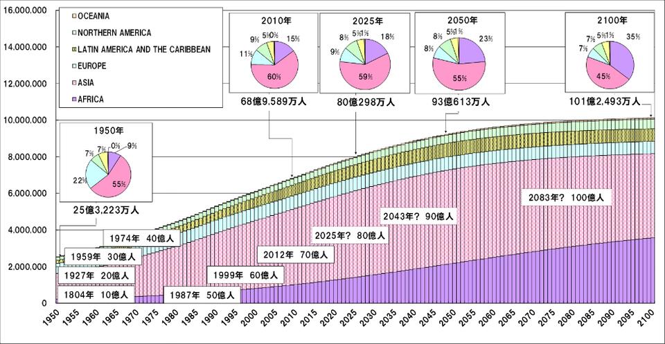 世界の人口の変化