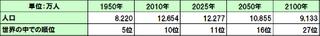 「日本の人口の変化」を確認して、ワーク・シフトの必要性が理解できた