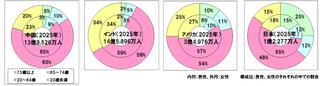 「世界及び主要国の人口構成(人口ピラミッド)の変化」バランス崩れる中国、危機的状況の日本
