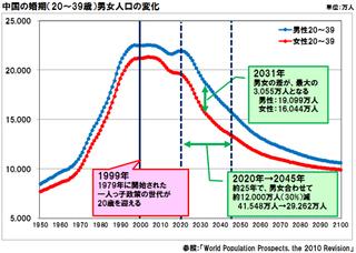 「中国の婚期(20~39歳)男女人口の変化」中国の男性は、どうするのでしょうか?