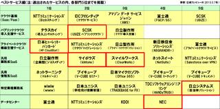 日経BP社「第6回クラウドランキング」ベストサービスを選出