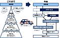 デジタルトランスフォーメーションの動向-自動運転をめぐる自動車業界-