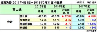 富士通の2017年度通期決算、売上減収でも事業売却で純利益は過去最高益、2018年度は減収減益