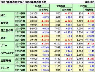 日立製作所と東芝及び三菱電機の2017年度通期決算(2018年3月期)と2018年度通期予想
