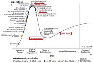 VRやARの本格的なビジネス活用は5~10年後、ガートナーのハイプ・サイクルとIDCレポートから想定