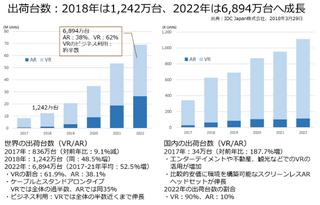 世界AR/VR関連市場規模は2022年2,087億ドル(年平均71.6%)、日本は遅れるが製造や輸送で成長