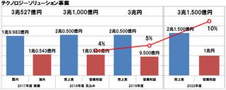 富士通の経営方針の2018年度進捗レビューで計画の一部を見直し、達成は成長に向けた施策の実行次第