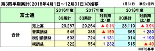 富士通の2018年度(2019年3月期)第3四半期決算は減収減益、本業は国内伸長も事業再編が影響