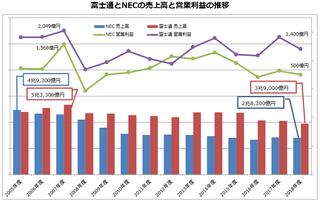 富士通とNECの構造改革と人員再配置の歴史、国内事業に下支えらている両社の今後の課題