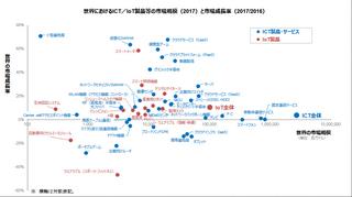 総務省が「IoT国際競争力指標(2017年実績)」を公表、日本はIoT製品スマート工場分野で世界トップシェア