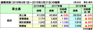 富士通の2018年度(2019年3月期)通期決算は減収減益、再編影響を除くと国内事業好調で増収