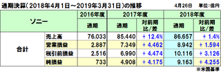 ソニーの2018年度(2019年3月期)通期決算は増収増益、PS4のリカーリングビジネス(循環型ビジネス)が牽引