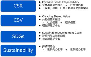 CSR・CSVの考え方を発展したSDGs、企業におけるSDGsへの取り組みは本業を通じた社会価値の創出