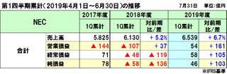 NECの2019年度(2020年3月期)第1四半期決算は増収増益、2008年以来11年ぶりの営業黒字