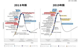 ハイプ・サイクル(ガートナー)2019年版発表、2018年版との比較で見えてきた先進技術の動向