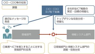 デジタルビジネス・トランスフォーメーション(DX)を実行するための組織の必要性