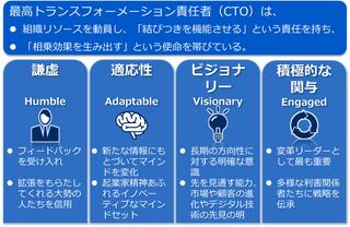 DXの実行責任者はCDO、さらには最高トランスフォーメーション責任者(CTO)と変革推進室