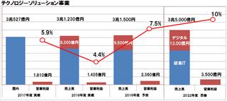富士通が新経営方針を発表、IT企業からDX企業へ変革して2022年度デジタル領域の売上1兆3,000億円