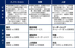 中核事業を過去から未来へピボットする際の3つの「賢明なピボット」と9つの「制御レバー」