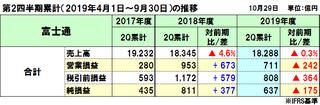 富士通の2019年度(2020年3月期)第2四半期決算は減収減益、実ビジネスは国内中心に増収増益