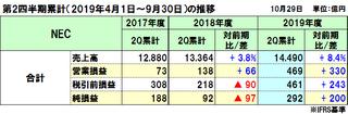NECの2019年度(2020年3月期)第2四半期決算は増収増益、全セグメント増収増益で社内想定値も上振れ