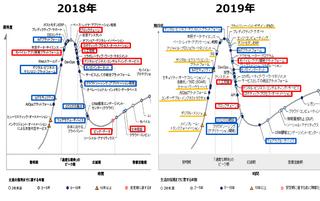 ハイプ・サイクル(ガートナー)2019年日本版を発表、2018年日本版及び2019年世界版とを比較