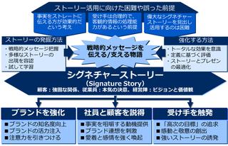 シグネチャーストーリー例(ライフブイ)、ブランドおよび関係性の構築における主要な目的を整理