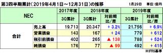 NECの2019年度(2020年3月期)第3四半期決算は増収増益、調整後営業利益で150億円の上振れ
