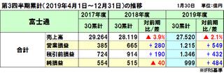 富士通の2019年度(2020年3月期)第3四半期決算は減収増益(本業は増収増益)、通期予想も上方修正