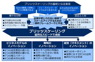 ブリッツスケーリングのコアテクニック:ビジネスモデル・戦略・マネジメントのイノベーション