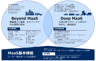 MaaSの定義と基本機能、MaaSビジネスの要点(3つの領域)とMaaS時代の既存交通プレーヤーの活路