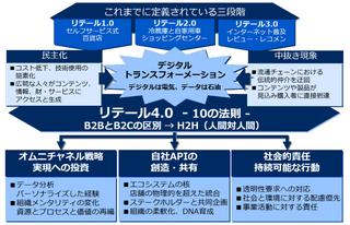 デジタル時代のリテール4.0に取り組む上で、経営者に求められる10の法則(原則)