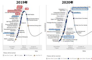 ハイプ・サイクル(ガートナー)2020年版、新型コロナのパンデミック関連やAI関連テクノロジが初登場