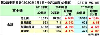 富士通の2020年度(2021年3月期)第2四半期決算は減収減益、採算性改善するもコロナの影響大