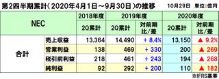 NECの2020年度(2021年3月期)第2四半期決算は減収減益、大型案件の減少やマクロ経済悪化が影響
