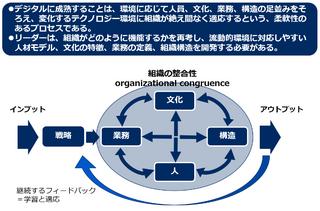 デジタル成熟度、初期・発展・成熟段階におけるデジタル戦略やデジタル人材と組織の特質