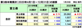 富士通の2020年度(2021年3月期)第3四半期決算は減収増益、コロナ影響で減収も採算性改善で増益